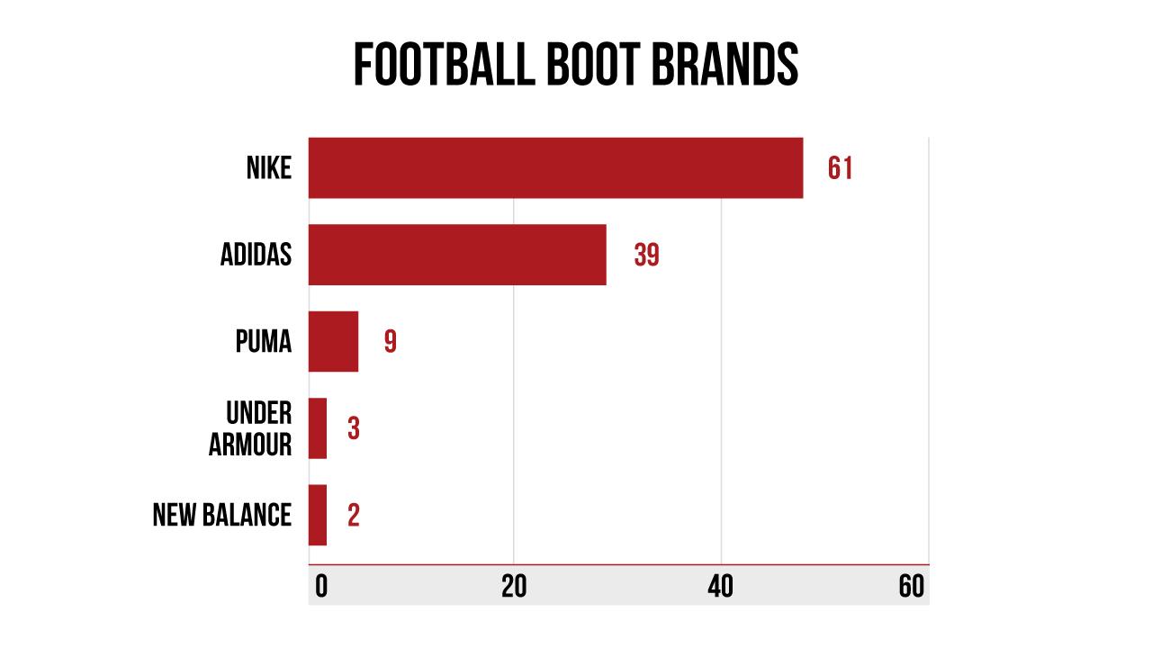 Football boot brands