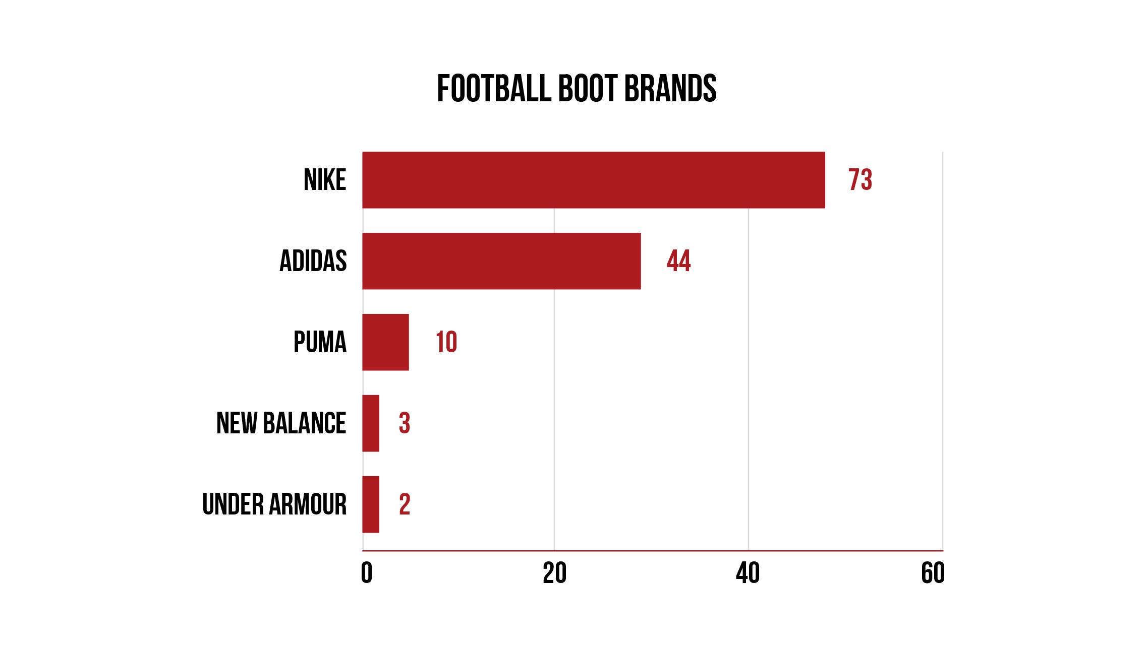 Brand goals scored