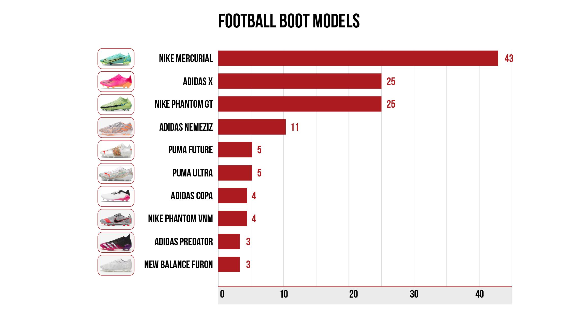 Football boots models