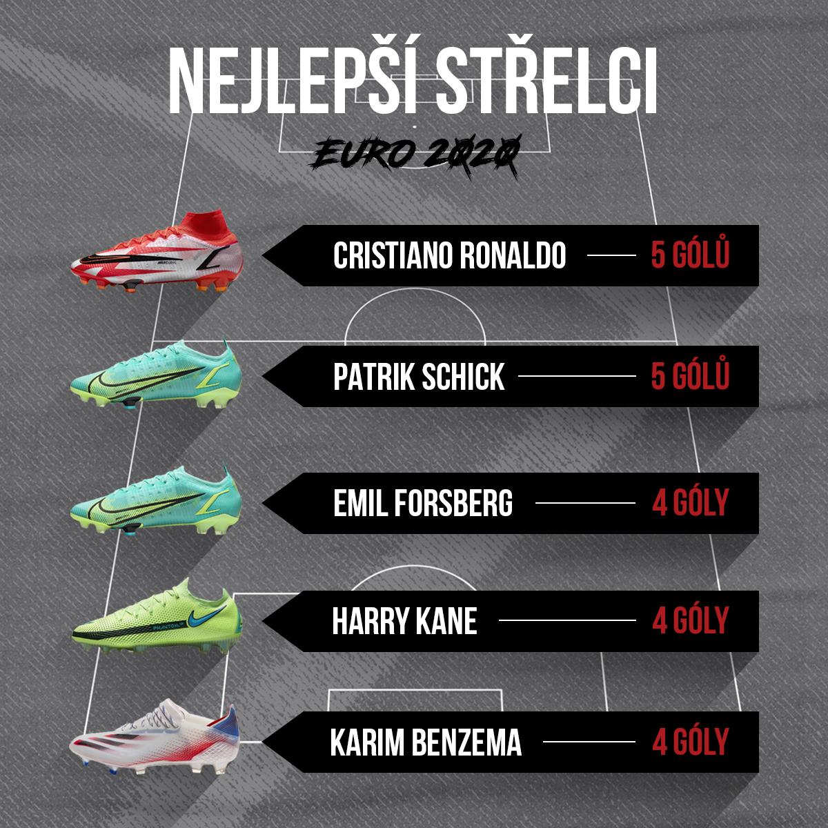 Nejlepší střelci EURA 2020