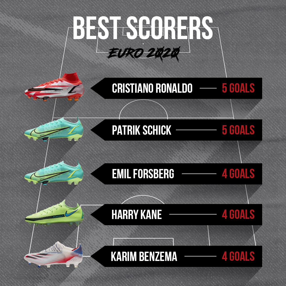 The best scorers